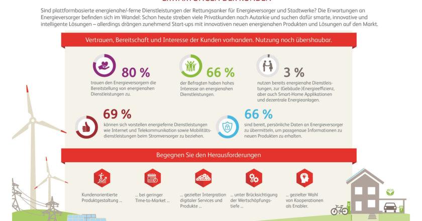 BearingPoint_Infografik_Stadtwerke_Zukunft